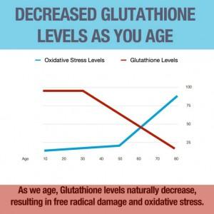Glutathione plaster
